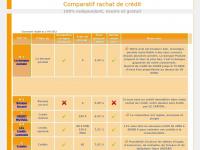 comparatif-rachat-de-credit.fr